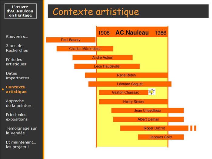 Nauleau Chaissac dates de naissances